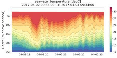 Seawater temp